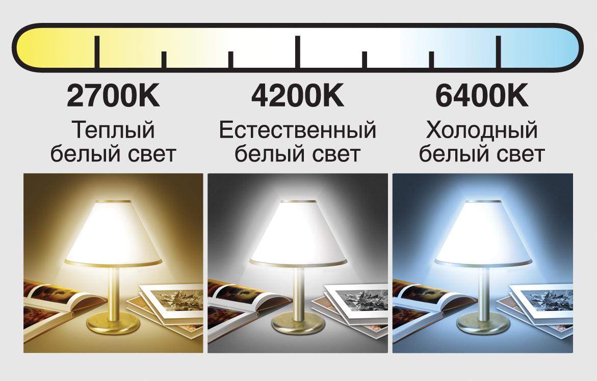 Какое исо ставить в помещении когда горит свет