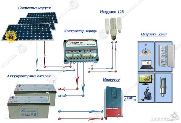 как правильно подключать нагрузку к солнечной панели