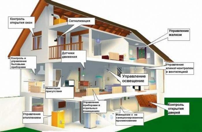 Система безопасности жилища доклад 8821